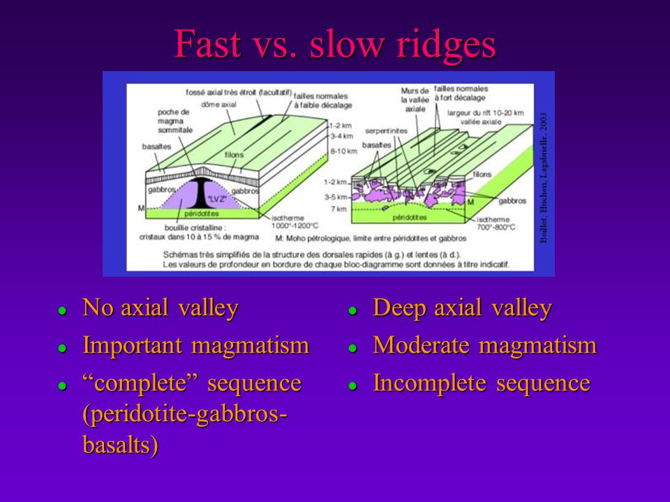 """Fast vs. slow ridges l No axial valley l Important magmatism l """"complete"""" sequence (peridotite-gabbros- basalts) l Deep axial valley l Moderate magmat"""
