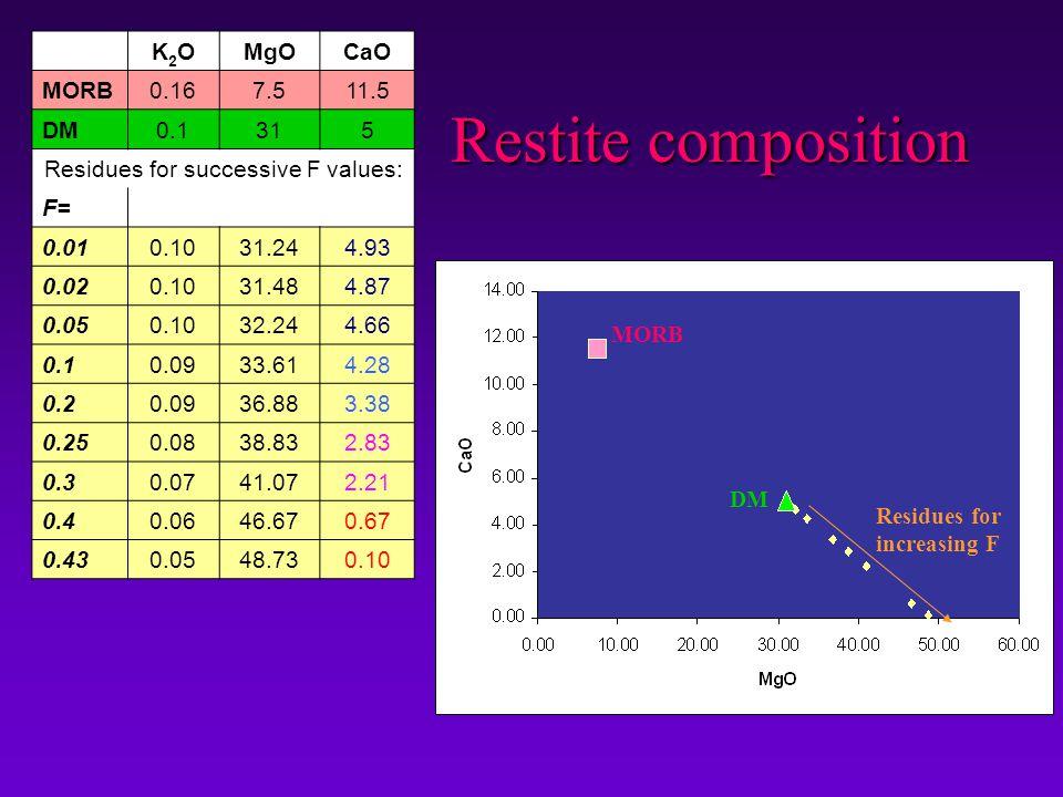 Restite composition K2OK2OMgOCaO MORB0.167.511.5 DM0.1315 Residues for successive F values: F= 0.010.1031.244.93 0.020.1031.484.87 0.050.1032.244.66 0