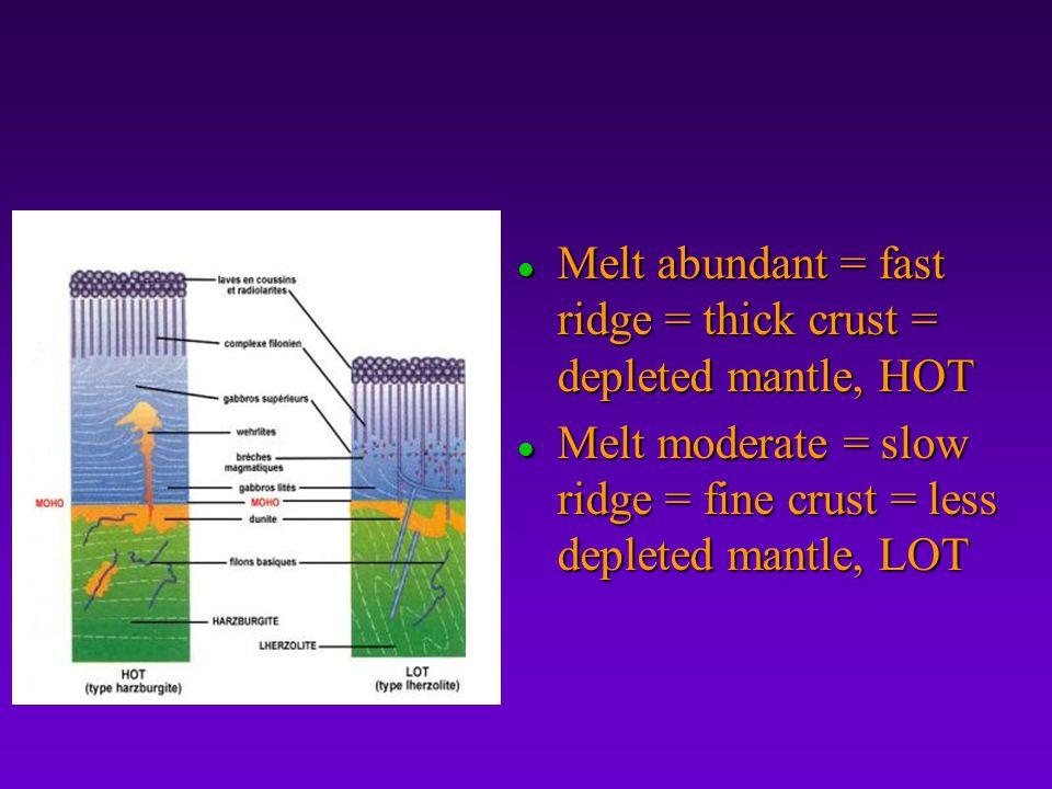 l Melt abundant = fast ridge = thick crust = depleted mantle, HOT l Melt moderate = slow ridge = fine crust = less depleted mantle, LOT