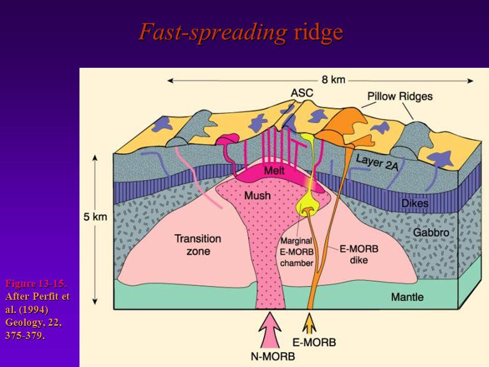 Fast-spreading ridge Figure 13-15. After Perfit et al. (1994) Geology, 22, 375-379.