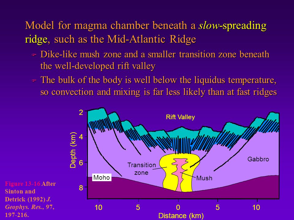 Model for magma chamber beneath a slow-spreading ridge, such as the Mid-Atlantic Ridge F Dike-like mush zone and a smaller transition zone beneath the