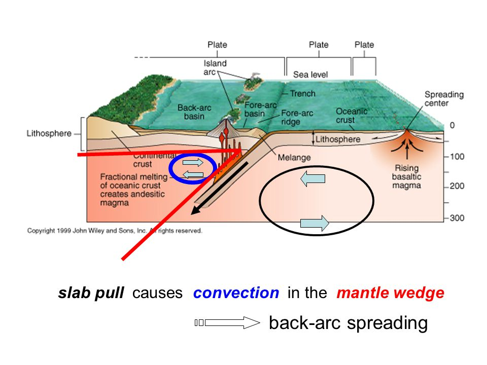 slab pull causes convection in the mantle wedge back-arc spreading