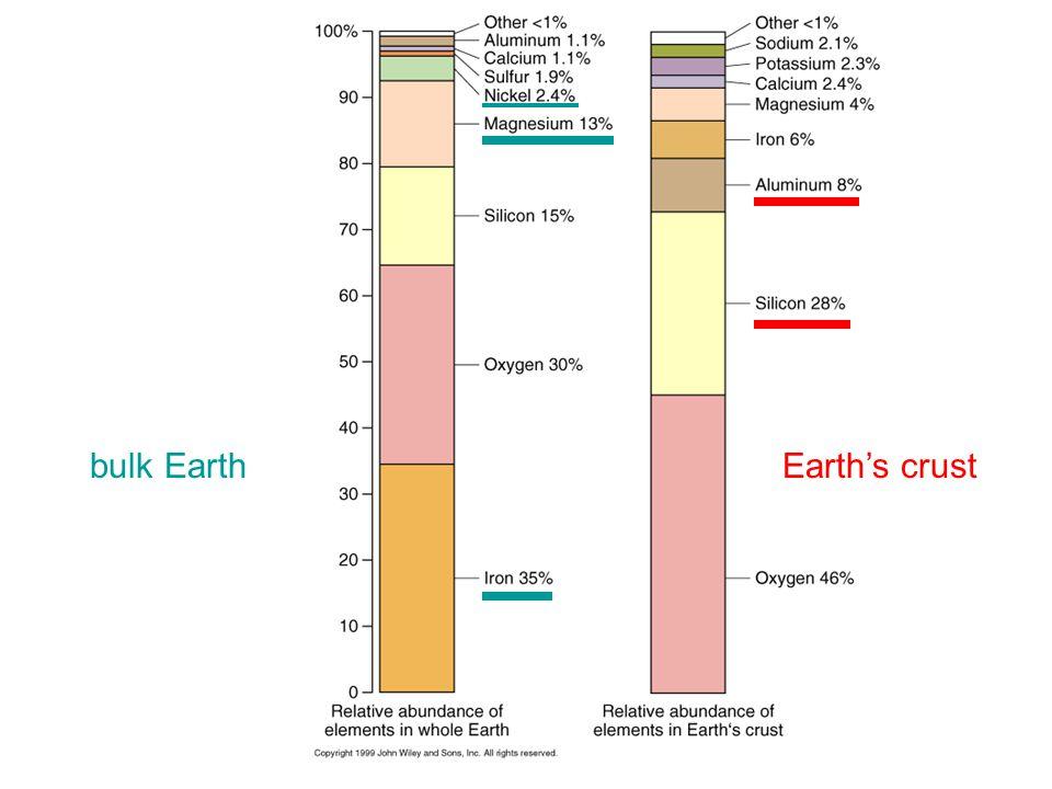 bulk EarthEarth's crust
