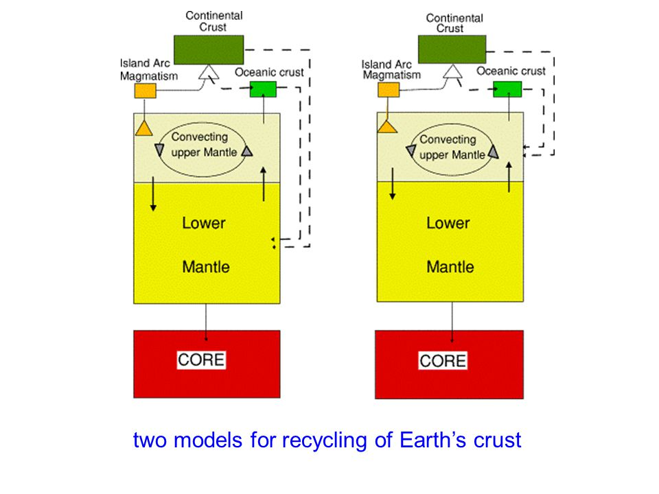 two models for recycling of Earth's crust