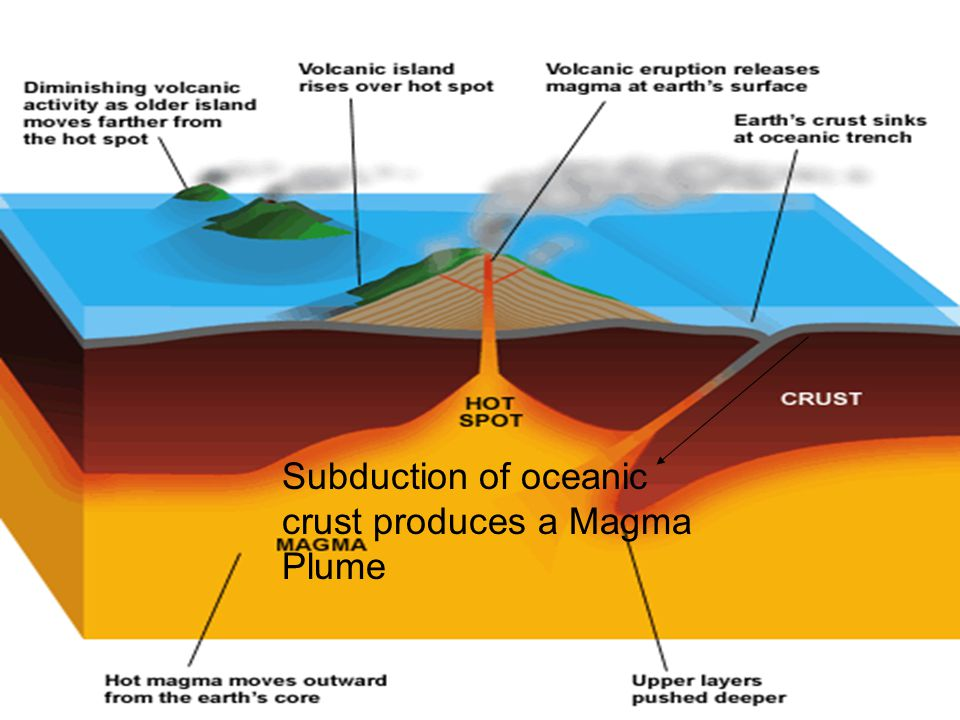 Subduction of oceanic crust produces a Magma Plume