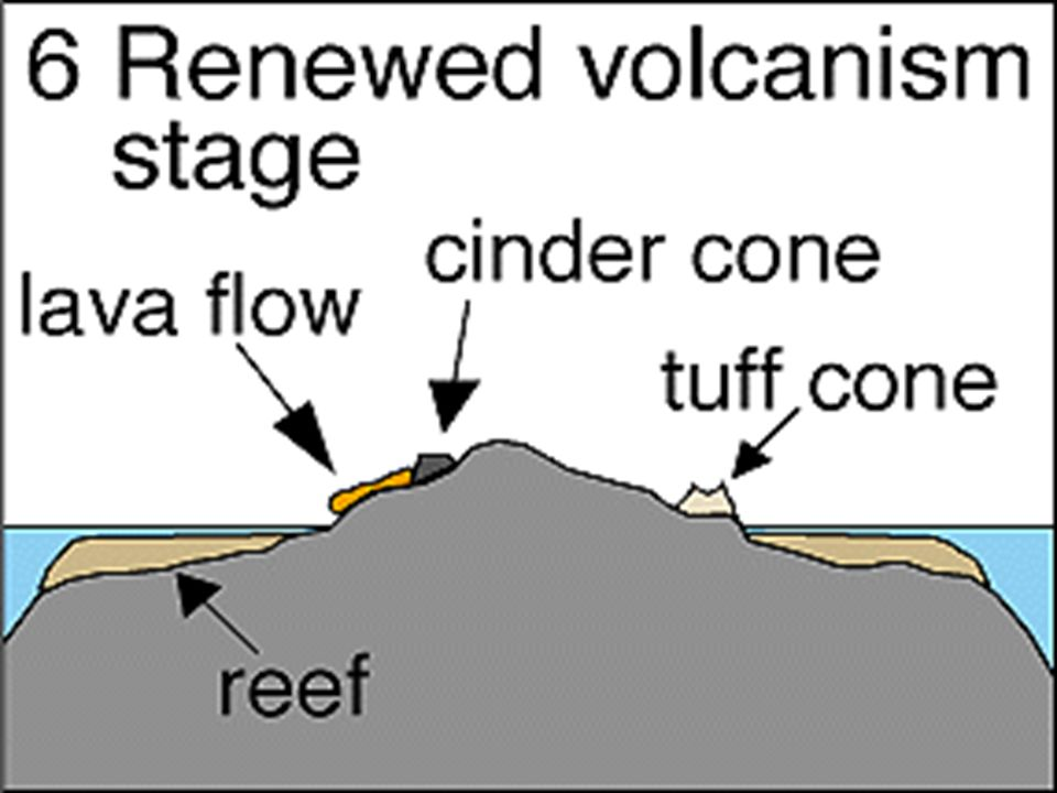 The Hawaiian islands sink into the ocean at a measurable rate as the cessation of volcanism that provides the magma to build the islands.