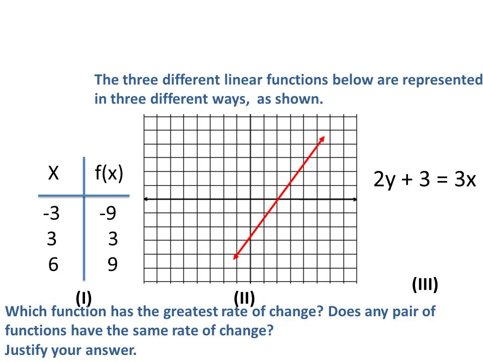 The three different linear functions below are represented in three different ways, as shown.