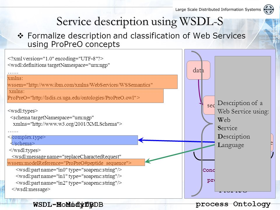  Formalize description and classification of Web Services using ProPreO concepts Service description using WSDL-S <wsdl:definitions targetNamespace= urn:ngp …..