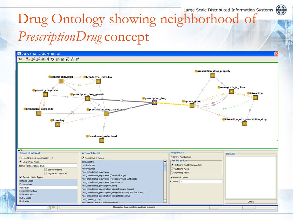 Drug Ontology showing neighborhood of PrescriptionDrug concept