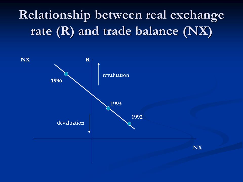 Real CZK exchange rate Exchange rate trends – relation Czech Republic – Germany (1991=100) Source: Vencovský, Komárek (1998) Inflation differential