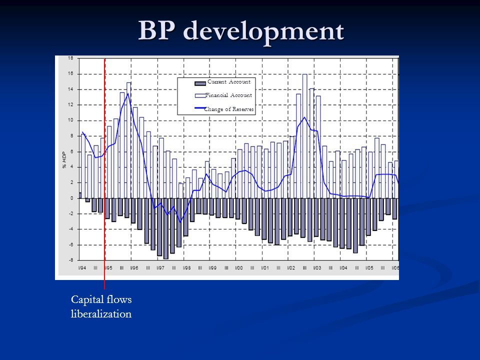 3. Influx of short-term foreign capital problem of co-existence of fixed exchange rate regime and liberalized capital flows problem of co-existence of