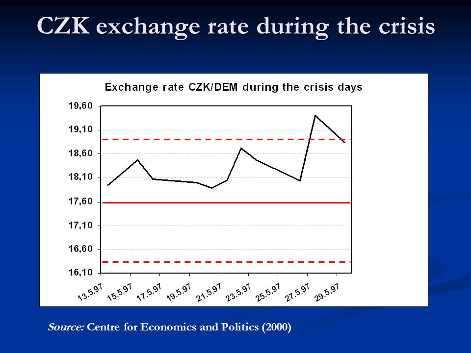 Most important facts of the 2 crisis weeks DateImportant facts 15.5.97CZK depreciates by 5 %, first intervention of the central bank 16.5.97Pressure on the CZK continues, CNB raises the collateral loan interest rate to 50 % 19.5.97Another intervention of CNB, overnight IR rose to 38 % 21.5.97CZK under another attack, inter-bank IR rose to 500 % at one moment 22.5.97 Sharp drop of CZK, CNB disallows foreigners obtaining short-term loans in CZK, firms and people convert deposits to foreign currencies, CNB loses 500 million USD 24.5.97Three ministers declare the aim to leave the government 26.5.97ER regime changed to controlled floating , former fluctuation zone cancelled 27.5.97CZK ER overshoots to 19,40/1 DEM 28.5.97 CZK stabilized, the government introduces a program the recovery package of measures, personal changes in the government 29.5.97CZK returns to the border of former fluctuation zone, situation calms down