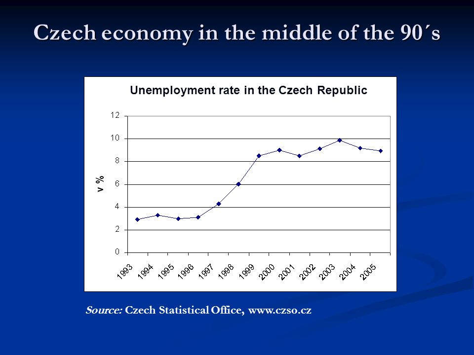 Czech economy in the middle of the 90´s Source: Czech Statistical Office, www.czso.cz