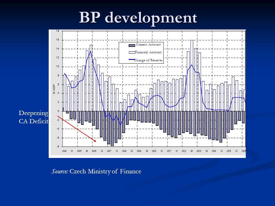 Relationship between GDP growth (g) trade balance (NX) g NX 1992 1993 1996 NX