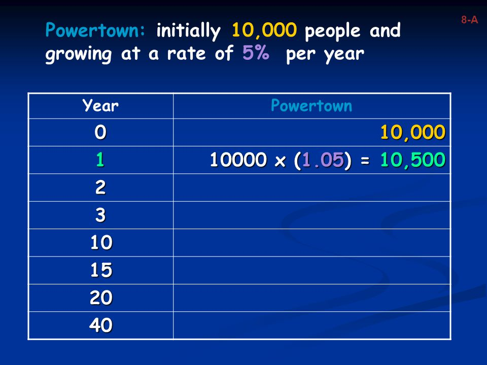 Powertown: initially 10,000 people and growing at a rate of 5% per year YearPowertown 010,000 1 10000 x (1.05) = 10,500 2 3 10 15 20 40 8-A