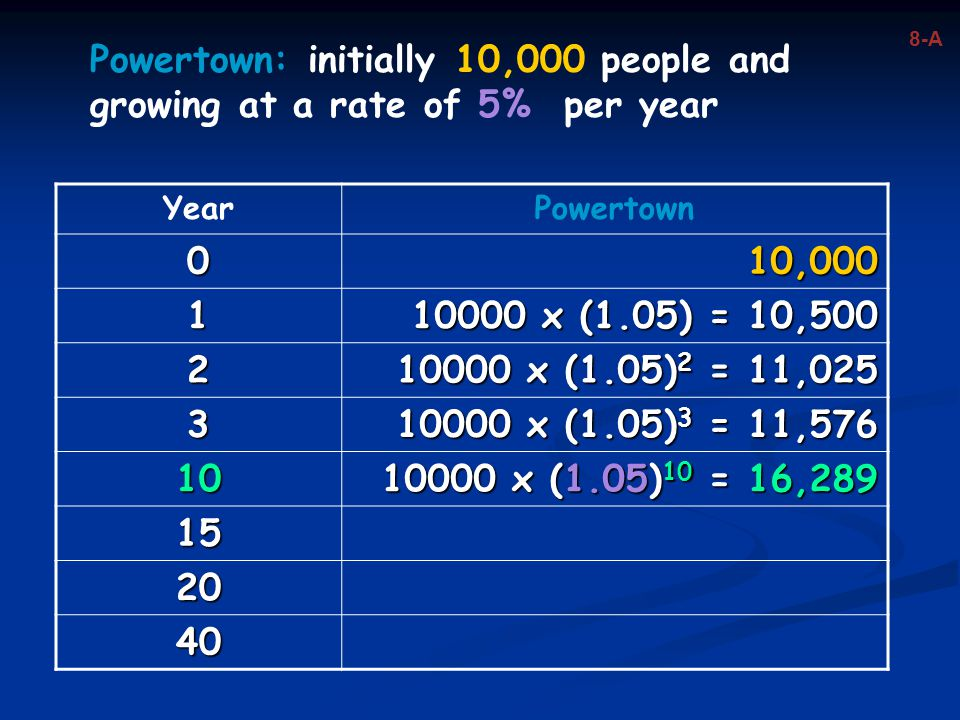 Powertown: initially 10,000 people and growing at a rate of 5% per year YearPowertown 010,000 1 10000 x (1.05) = 10,500 2 10000 x (1.05) 2 = 11,025 3