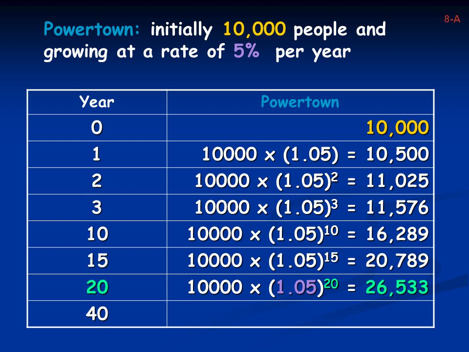 Powertown: initially 10,000 people and growing at a rate of 5% per year YearPowertown 010,000 1 10000 x (1.05) = 10,500 2 10000 x (1.05) 2 = 11,025 3 10000 x (1.05) 3 = 11,576 10 10000 x (1.05) 10 = 16,289 15 10000 x (1.05) 15 = 20,789 20 10000 x (1.05) 20 = 26,533 40 8-A