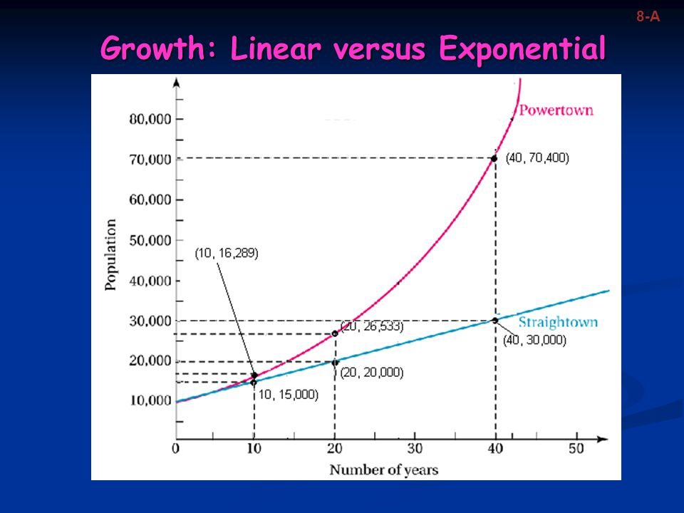 Growth: Linear versus Exponential 8-A