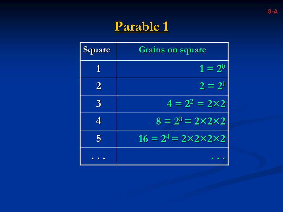 Parable 1 Square Grains on square 1 1 = 2 0 2 2 = 2 1 3 4 = 2 2 = 2×2 4 8 = 2 3 = 2×2×2 5 16 = 2 4 = 2×2×2×2...