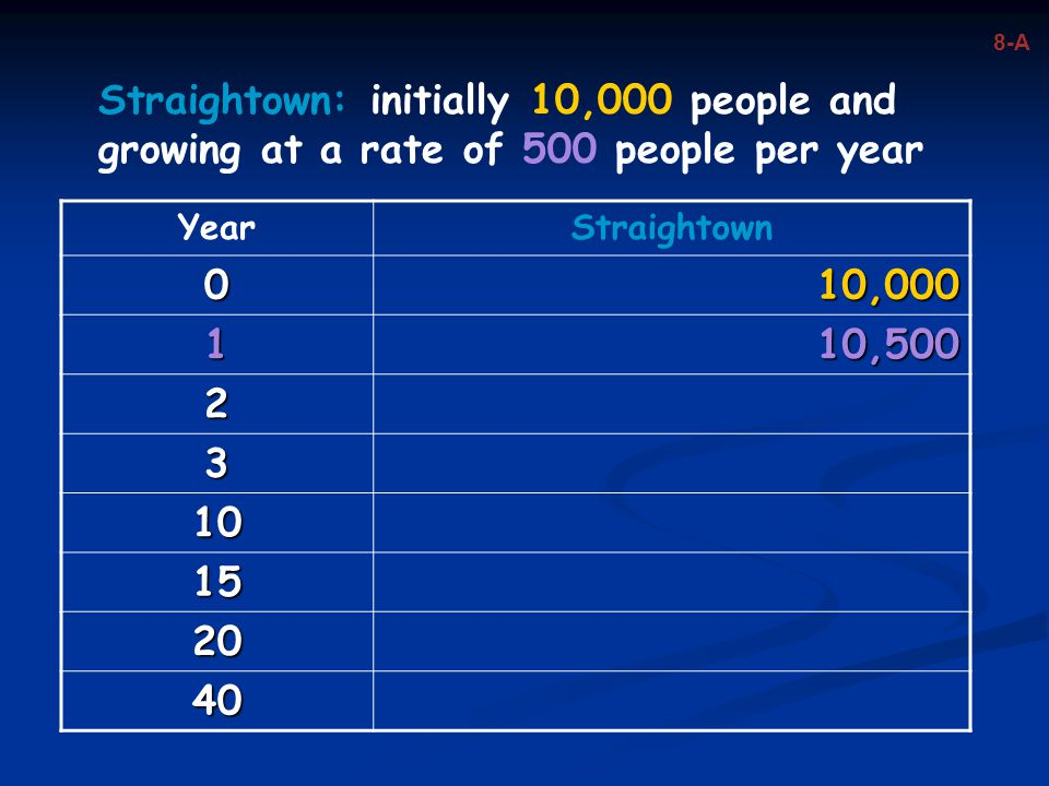 YearStraightown 010,000 110,500 2 3 10 15 20 40 Straightown: initially 10,000 people and growing at a rate of 500 people per year 8-A