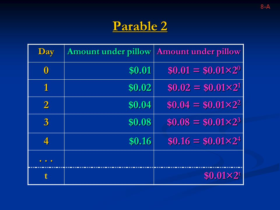 Parable 2 8-A Day Amount under pillow 0$0.01 $0.01 = $0.01×2 0 1$0.02 $0.02 = $0.01×2 1 2$0.04 $0.04 = $0.01×2 2 3$0.08 $0.08 = $0.01×2 3 4$0.16 $0.16