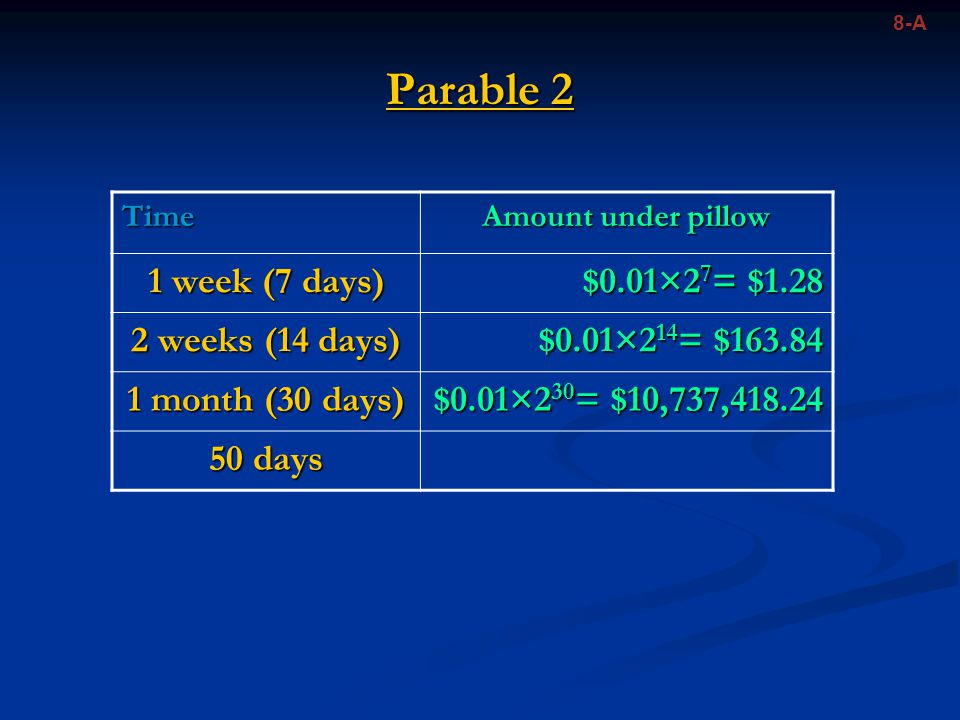 Parable 2 8-A Time Amount under pillow 1 week (7 days) $0.01×2 7 = $1.28 2 weeks (14 days) $0.01×2 14 = $163.84 1 month (30 days) $0.01×2 30 = $10,737,418.24 50 days