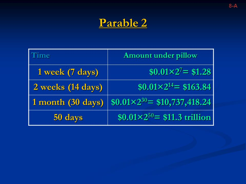 Parable 2 8-A Time Amount under pillow 1 week (7 days) $0.01×2 7 = $1.28 2 weeks (14 days) $0.01×2 14 = $163.84 1 month (30 days) $0.01×2 30 = $10,737