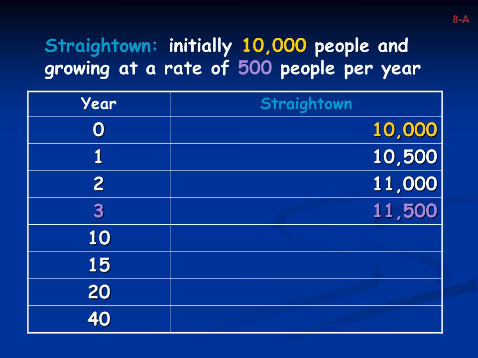 YearStraightown 010,000 110,500 211,000 311,500 10 15 20 40 Straightown: initially 10,000 people and growing at a rate of 500 people per year 8-A