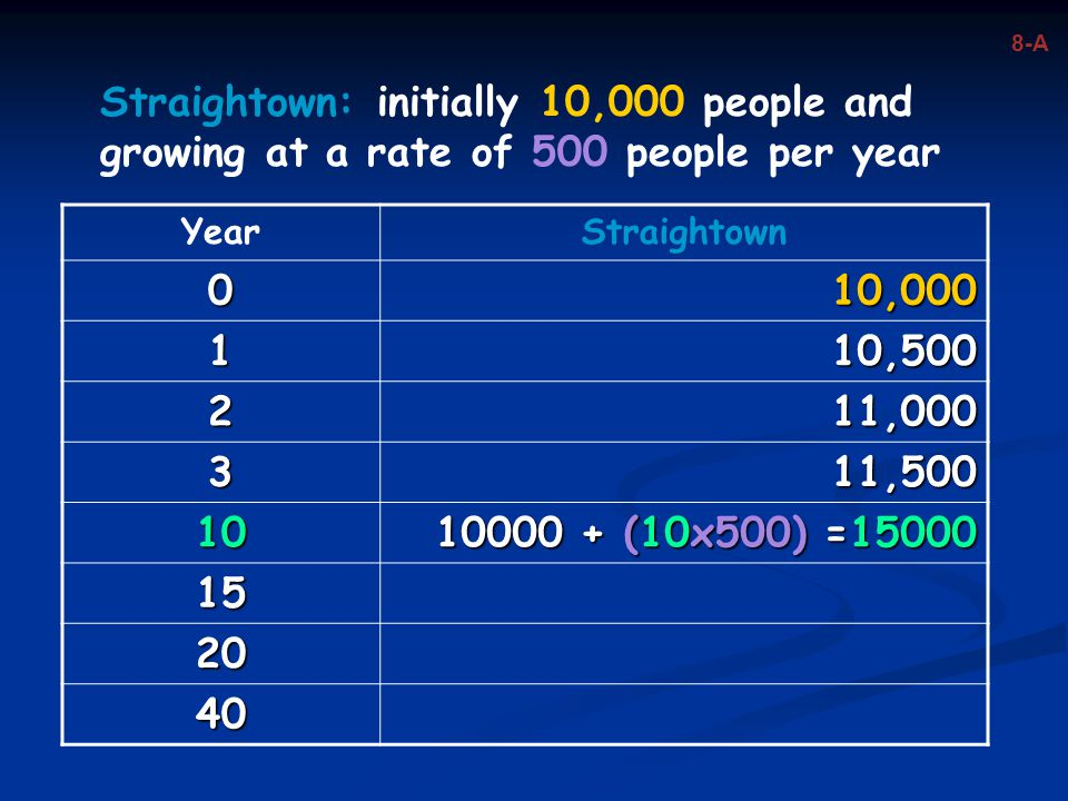 Straightown: initially 10,000 people and growing at a rate of 500 people per year YearStraightown 010,000 110,500 211,000 311,500 10 10000 + (10x500)