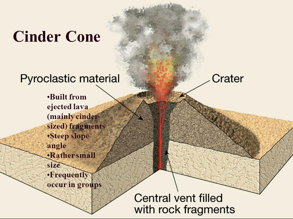 Built from ejected lava (mainly cinder- sized) fragments Steep slope angle Rather small size Frequently occur in groups Cinder Cone