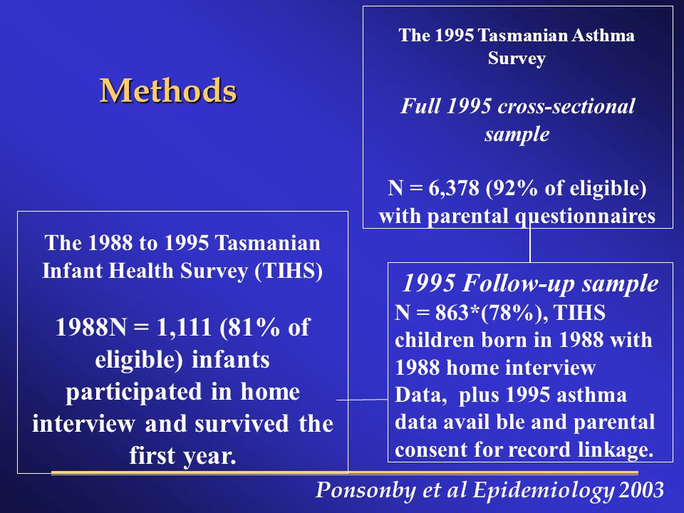 Methods The 1995 Tasmanian Asthma Survey Full 1995 cross-sectional sample N = 6,378 (92% of eligible) with parental questionnaires 1995 Follow-up sample N = 863*(78%), TIHS children born in 1988 with 1988 home interview Data, plus 1995 asthma data avail ble and parental consent for record linkage.