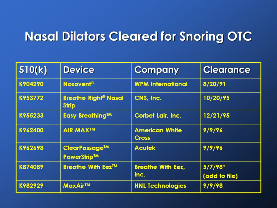 Nasal Dilators Cleared for Snoring OTC 510(k)DeviceCompanyClearance K904290Nozovent ® WPM International8/20/91 K953772Breathe Right ® Nasal Strip CNS, Inc.10/20/95 K955233Easy Breathing TM Corbet Lair, Inc.12/21/95 K962400AIR·MAX™American White Cross 9/9/96 K962698ClearPassage TM PowerStrip TM Acutek9/9/96 K874089Breathe With Eez TM Breathe With Eez, Inc.