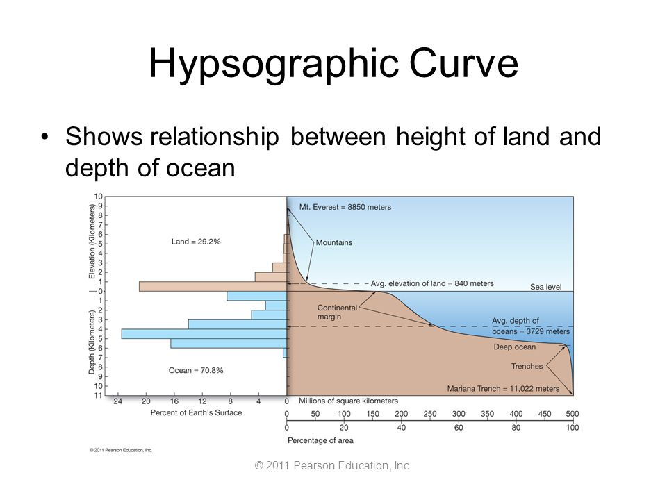 © 2011 Pearson Education, Inc. Hypsographic Curve Shows relationship between height of land and depth of ocean