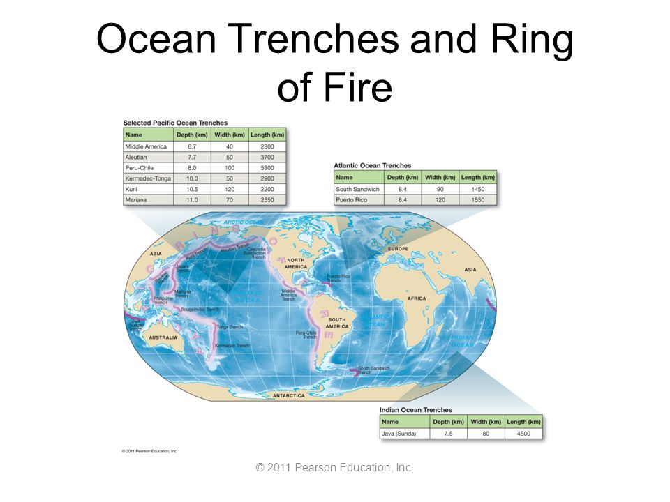 © 2011 Pearson Education, Inc. Ocean Trenches and Ring of Fire