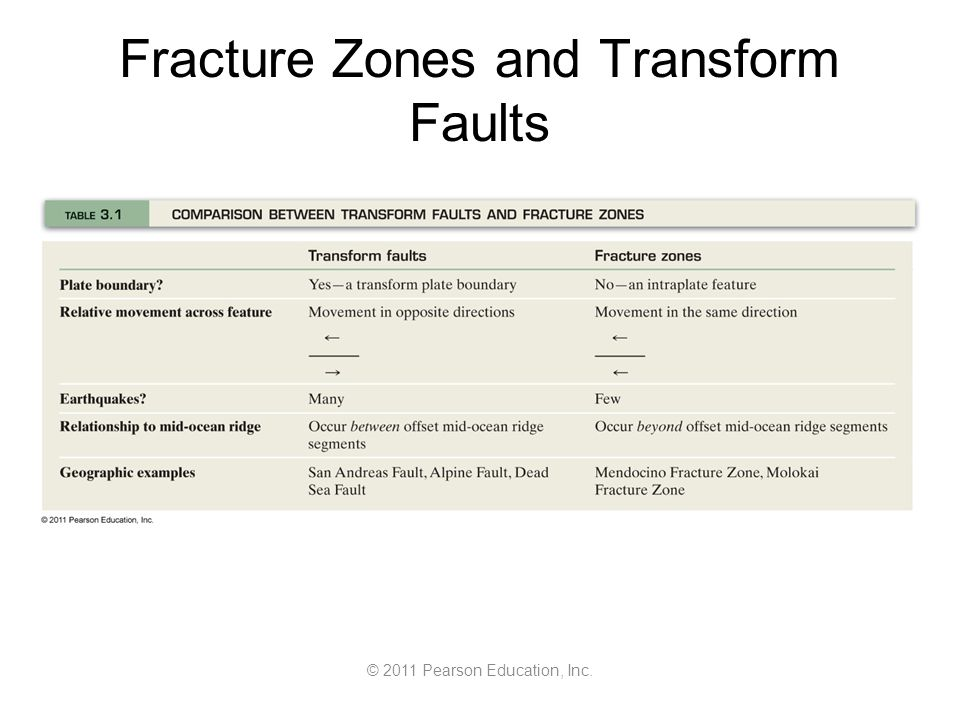 © 2011 Pearson Education, Inc. Fracture Zones and Transform Faults