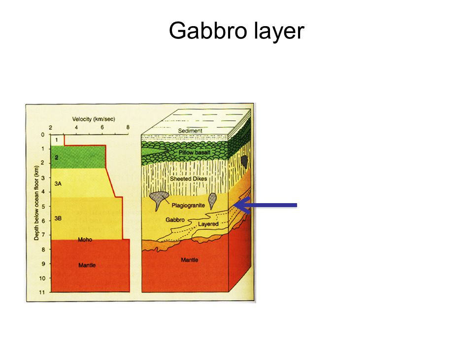 Gabbro layer