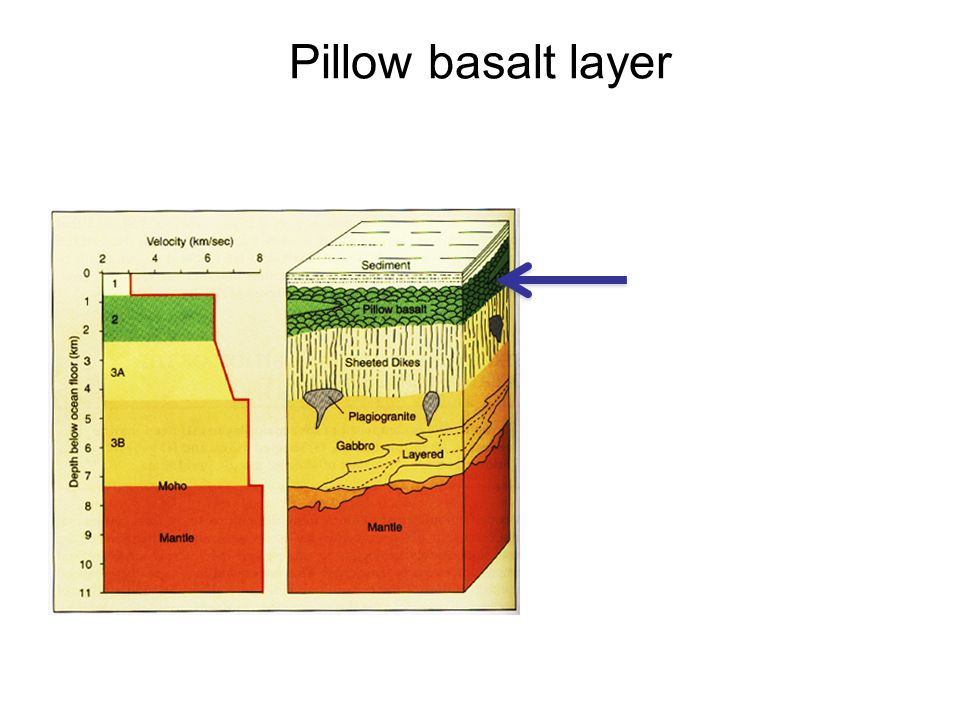 Pillow basalt layer