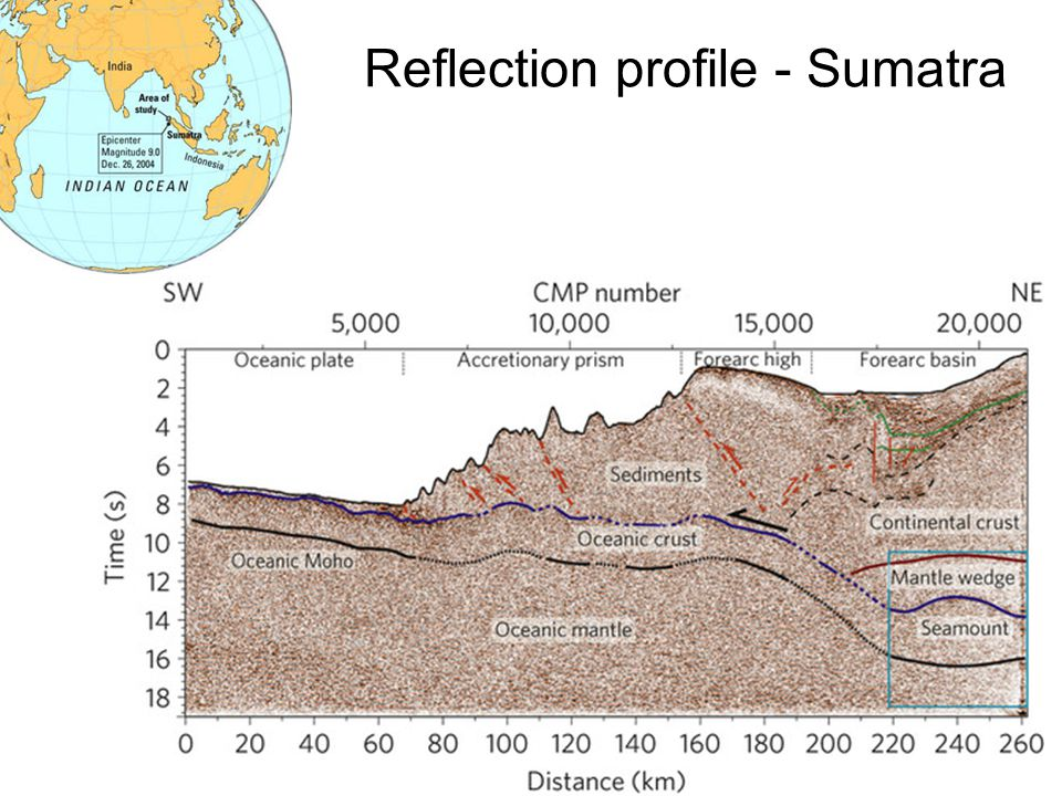 Reflection profile - Sumatra