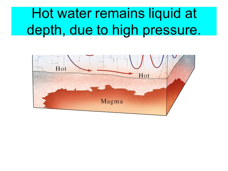 Hot water remains liquid at depth, due to high pressure.
