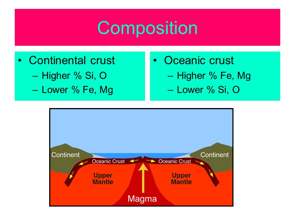 Composition Continental crust –Higher % Si, O –Lower % Fe, Mg Oceanic crust –Higher % Fe, Mg –Lower % Si, O