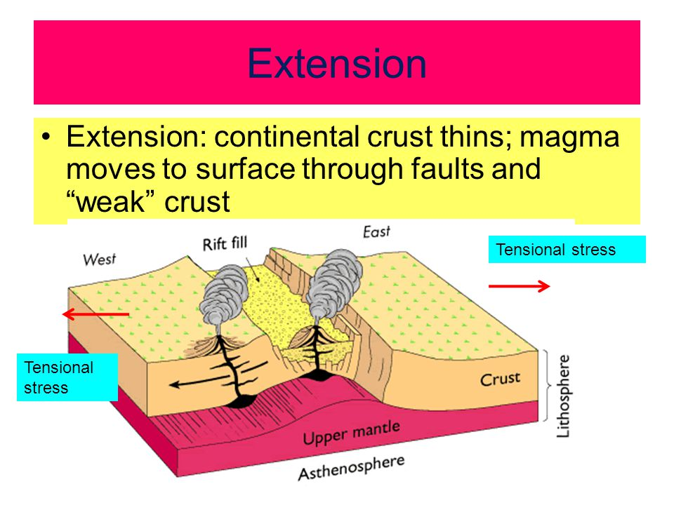 Extension Extension: continental crust thins; magma moves to surface through faults and weak crust Tensional stress