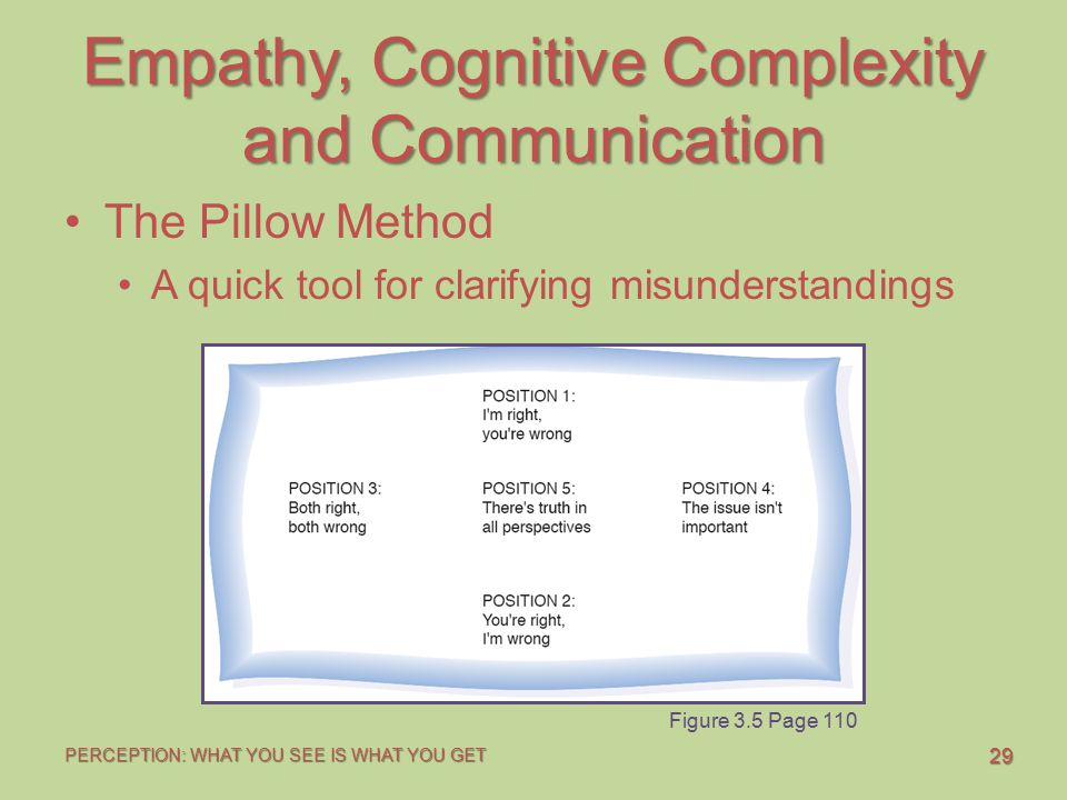 29 PERCEPTION: WHAT YOU SEE IS WHAT YOU GET Empathy, Cognitive Complexity and Communication The Pillow Method A quick tool for clarifying misunderstandings Figure 3.5 Page 110