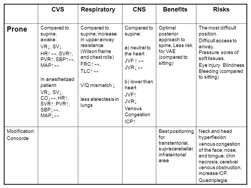 CVSRespiratory CNSBenefits Risks Prone Compared to supine, awake: VR↓, SV↓ HR↑ ↔, SVR↑, PVR↑, SBP↑↔, MAP↑↔ In anesthetized patient: VR↓, SV↓, CO↓↔, HR↑, SVR↑, PVR↑, SBP↓↔, MAP↓↔ Compared to supine: increase in upper airway resistance (Wilson frame and chest rolls) FRC↑ ↔, TLC↑ ↔ V/Q mismatch ↓ less atelectasis in lungs Compared to supine: a) neutral to the heart JVF ↑ ↔ JVR↓ ↔ b) lower than heart JVF↑ JVR↓ Venous Congestion ICP↑ Optimal posterior approach to spine, Less risk for VAE (compared to sitting) The most difficult position.