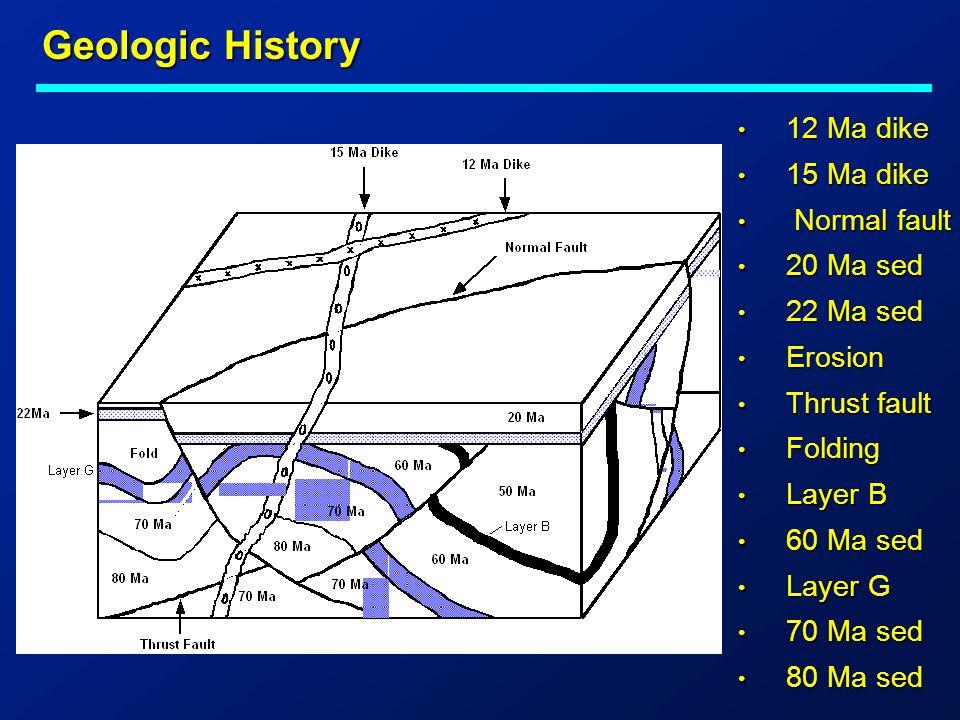 Geologic History 12 Ma dike 12 Ma dike 15 Ma dike 15 Ma dike Normal fault Normal fault 20 Ma sed 20 Ma sed 22 Ma sed 22 Ma sed Erosion Erosion Thrust