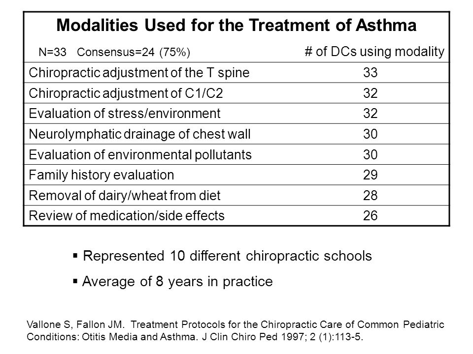 Vallone S, Fallon JM. Treatment Protocols for the Chiropractic Care of Common Pediatric Conditions: Otitis Media and Asthma. J Clin Chiro Ped 1997; 2