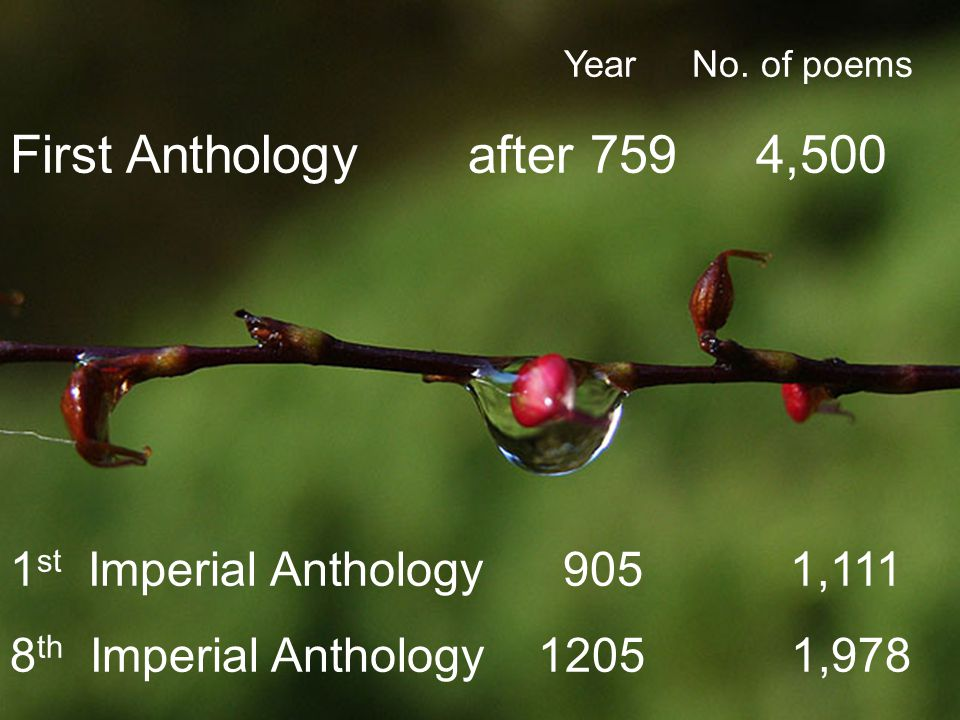 Year No. of poems First Anthology after 759 4,500 1 st Imperial Anthology 905 1,111 8 th Imperial Anthology 1205 1,978