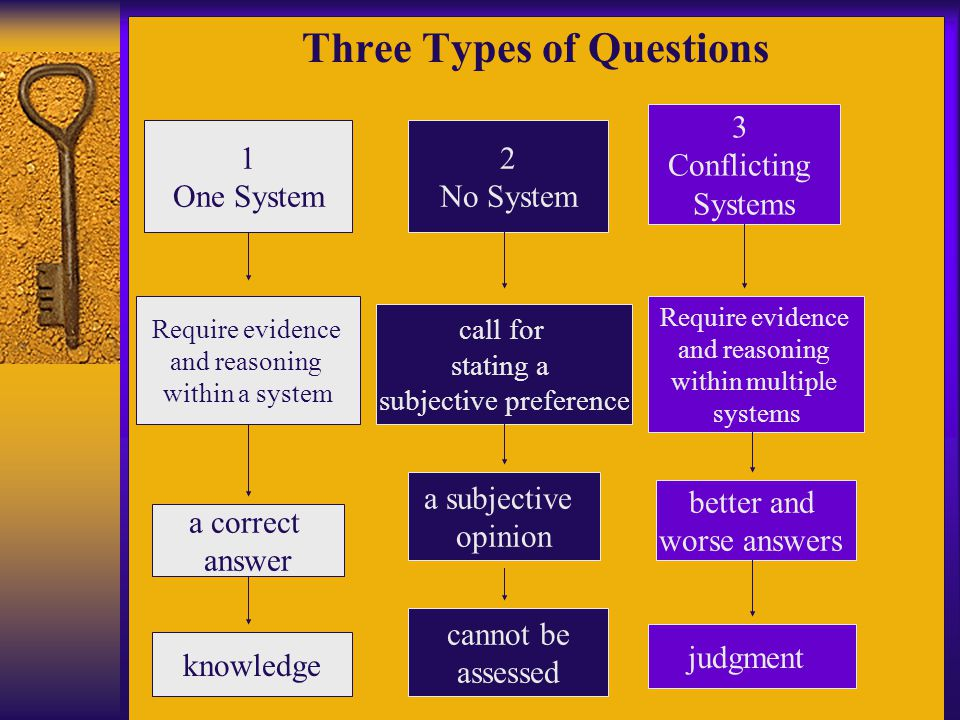 1 One System 2 No System 3 Conflicting Systems Require evidence and reasoning within a system a correct answer call for stating a subjective preferenc