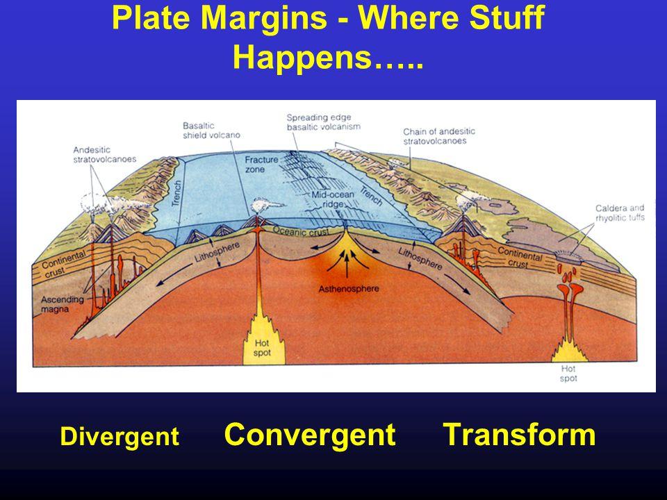 Relative Movements of Plates a) Divergent, (b) Convergent-continent/ocean basin, © transform, (d) convergent-continent/continent