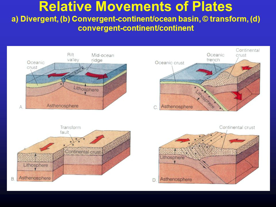 Convergent Boundaries Plate Boundaries where plates are moving together …..
