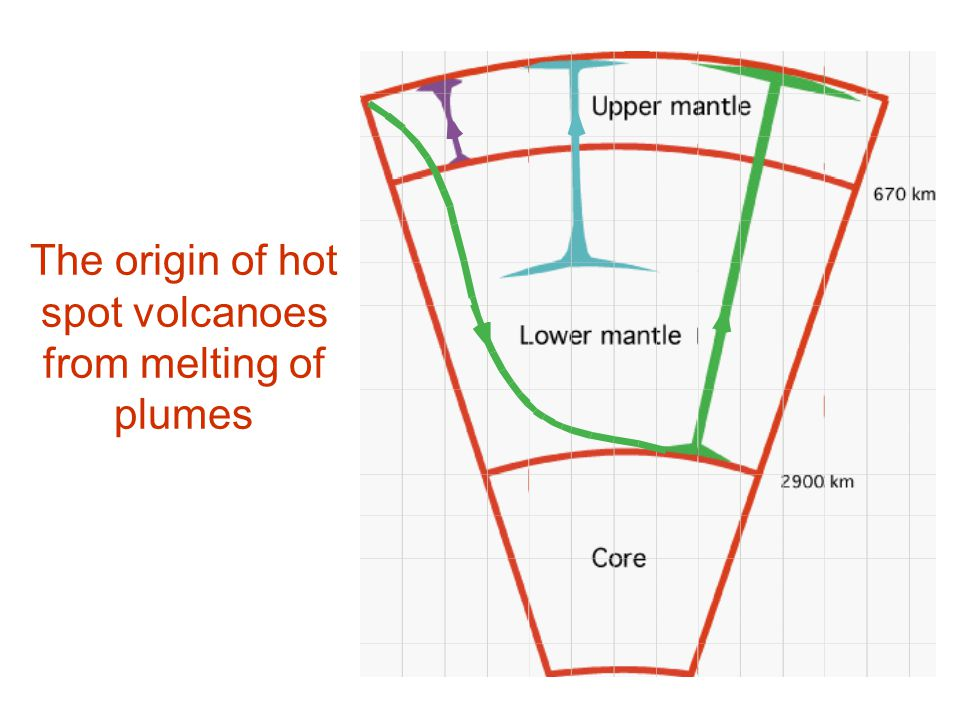 The origin of hot spot volcanoes from melting of plumes